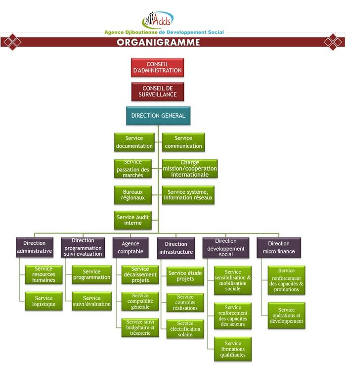 Organigramme de l'Agence